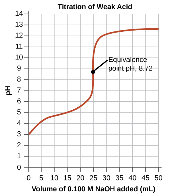 """The graph in this figure is titled """"Titration of Weak Acid."""" The horizontal axis is labeled """"Volume of 0.100 M N a O H added (m L)."""" Markings and vertical gridlines are provided every 5 units from 0 to 50. The vertical axis is labeled """"p H"""" and is marked every 1 unis beginning at 0 extending to 14. A red curve is drawn on the graph which increases steadily from the point (0, 3) up to about (20, 5.5) after which the graph has a vertical section from (25, 7) up to (25, 11). The graph then levels off to a value of about 12.5 from about 40 m L up to 50 m L. The midpoint of the vertical segment of the curve is labeled """"Equivalence point p H, 8.72."""""""