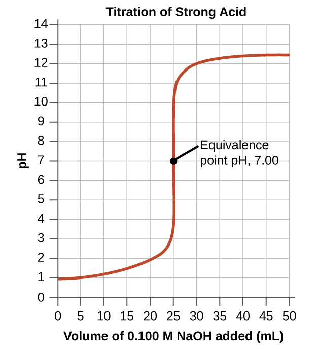 "The graph in this figure is titled ""Titration of Strong Acid."" The horizontal axis is labeled ""Volume of 0.100 M N a O H added (m L)."" Markings and vertical gridlines are provided every 5 units from 0 to 50. The vertical axis is labeled ""p H"" and is marked every 1 units beginning at 0 extending to 14. A red curve is drawn on the graph which increases gradually from the point (0, 1) up to about (22.5, 2.2) after which the graph has a vertical section from (25, 4) up to nearly (25, 11). The graph then levels off to a value of about 12.4 from about 40 m L up to 50 m L. The midpoint of the vertical segment of the curve is labeled ""Equivalence point p H, 7.00."""
