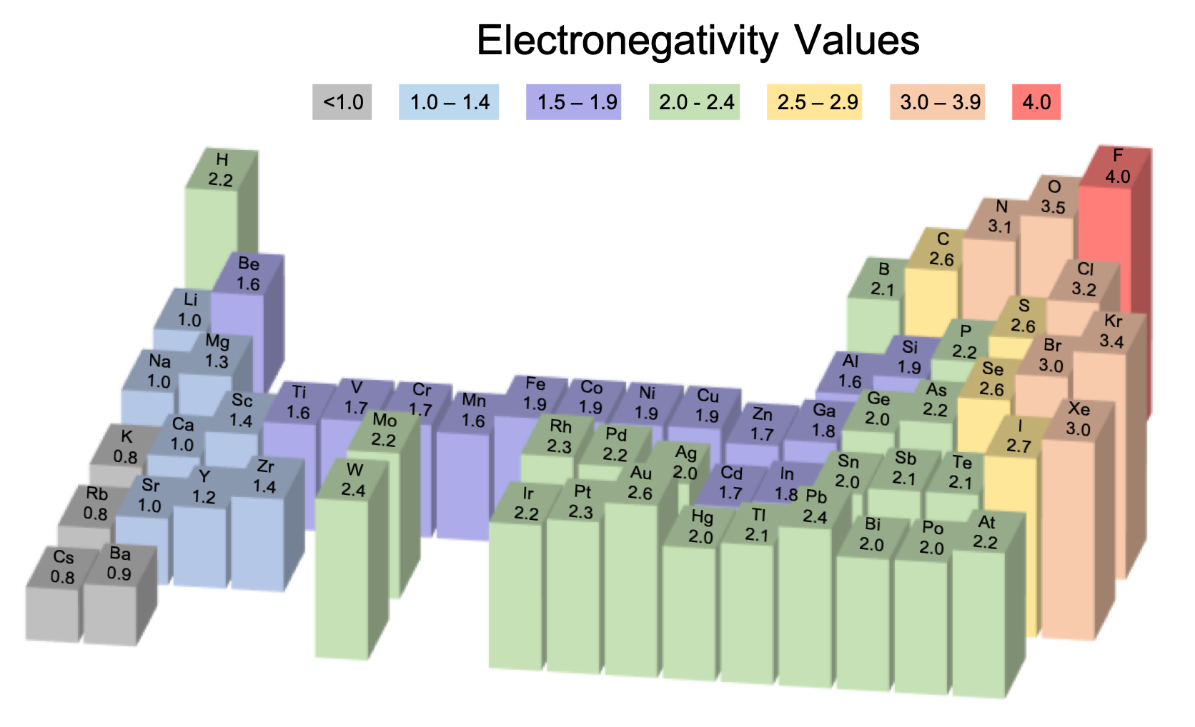 Part of the periodic table is shown. The height of a 3D bar graph shows the electronegativity values for almost all the elements according to the Pauling scale.