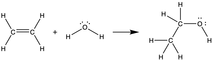 A set of Lewis structures show a chemical reaction. The first structure shows two carbon atoms that are double bonded together and are each single bonded to two hydrogen atoms. This structure is followed by a plus sign, then an oxygen atom with two lone pairs of electrons single bonded to two hydrogen atoms. A right-facing arrow leads to a carbon atom single bonded to three hydrogen atoms and a second carbon atom. The second carbon atom is single bonded to two hydrogen atoms and an oxygen atom with two lone pairs of electrons. The oxygen atom is single bonded to a hydrogen atom as well.