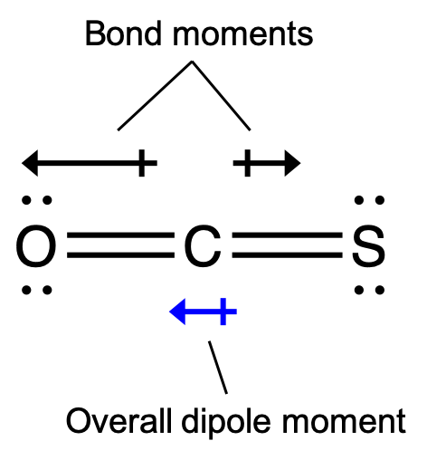"""An image shows a carbon atom double bonded to a sulfur atom and an oxygen atom which are arranged in a horizontal plane. Two arrows face away from the center of the molecule in opposite directions and are drawn horizontally like the molecule. The left-facing arrow is larger than the right-facing arrow. These arrows are labeled, """"Bond moments,"""" and a left-facing arrow below the molecule is labeled, """"Overall dipole moment."""""""