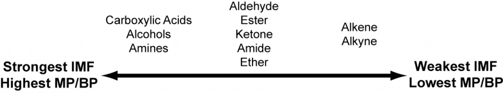 This figure is essentially a number line, showing how different functional groups vary in their intermolecular forces and melting and boiling points. Carboxylic acids, alcohols, and amines have the strongest intermolecular forces and highest melting / boiling points; aldehydes, esters, ketones, amides, ethers are in the middle; alkenes and alkynes have the weakest intermolecular forces and lowest melting / boiling points.