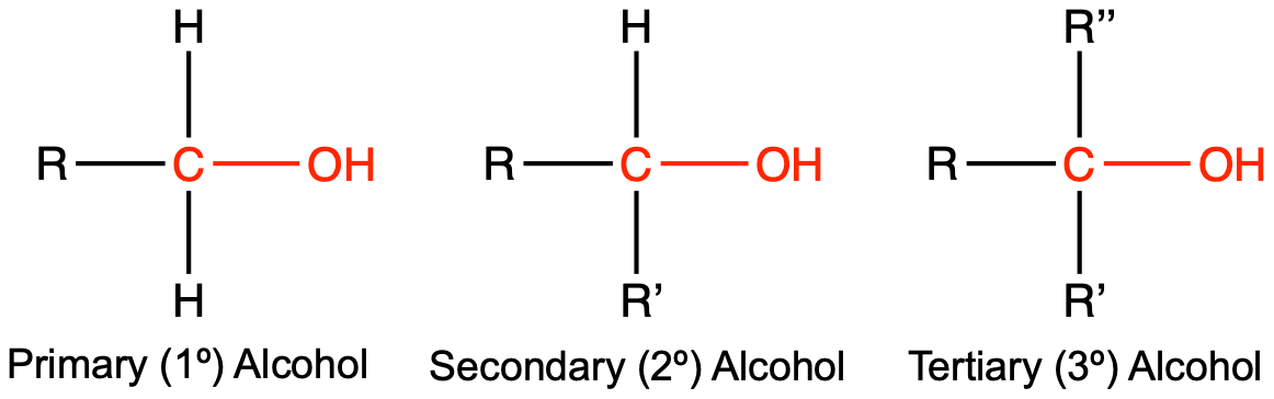 "This figure has three structures. To the left there is a central carbon with single bonds to hydrogen up and down, a single bond to R to the left and a single bond to OH to the right. Underneath the structure is ""Primary (one degree) Alcohol"". In the middle, there is a central carbon with a single bond to hydrogen up, a single bond to R to the left, a single bond to R' down, and a single bond to OH to the right. Underneath the structure is ""Secondary (two degree) Alcohol"". To the right there is a central carbon with single bonds R"" up, R left, and R' down, and a single bond to OH to the right. Underneath the structure is ""Tertiary (three degree) Alcohol""."