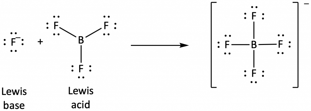 """This figure shows a reaction with two reactants and one product. The first reactant is labeled """"Lewis base"""" and is a flourine atom with 8 dots around it and a negative charge. The second reactant has a central boron atom single bonded to three flourine atoms 120 degrees apart. Each flourine has 6 electron dots. This reactant is labeled """"Lewis acid."""" The product has a central boron atom single bonded to four fluorine atoms, each with 6 electron dots. The structure is bracketed with a minus charge indicated."""