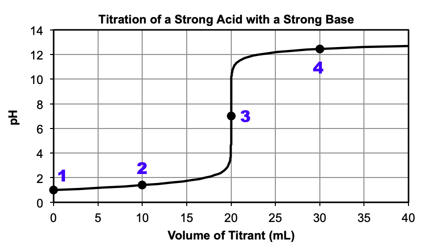 """A graph is shown, titled """"Titration of a Strong Acid with a Strong Base."""" The horizontal axis is labeled """"Volume of Titrant (m L)"""". Markings and vertical gridlines are provided every 5 units from 0 to 40. The vertical axis is labeled """"p H"""" and is marked every 2 units from 0 to 14. A black curve is drawn in the graph which starts at the point (0, 1). The curve increases steadily up until (20, 3) after which there is a vertical section from (20, 3) until (20, 11). Then the curve levels off and increases slowly until (40, 12.5). There are four points labeled on the graph. Point """"1"""" is at (0, 1). Point """"2"""" is at (10, 1.5). Point """"3"""" is at (20, 7). Point """"4"""" is at (30, 12.2)."""
