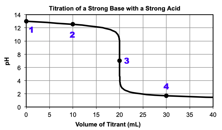 """A graph is shown, titled """"Titration of a Strong Base with a Strong Acid."""" The horizontal axis is labeled """"Volume of Titrant (m L)"""". Markings and vertical gridlines are provided every 5 units from 0 to 40. The vertical axis is labeled """"p H"""" and is marked every 2 units from 0 to 14. A black curve is drawn in the graph which starts at the point (0, 13). The curve decreases steadily up until (20, 11) after which there is a vertical section from (20, 11) until (20, 3). Then the curve levels off and decreases slowly until (40, 1.5). There are four points labeled on the graph. Point """"1"""" is at (0, 13). Point """"2"""" is at (10, 12.2). Point """"3"""" is at (20, 7). Point """"4"""" is at (30, 1.8)."""