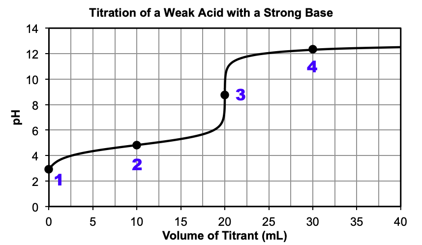 """A graph is shown, titled """"Titration of a Weak Acid with a Strong Base."""" The horizontal axis is labeled """"Volume of Titrant (m L)"""". Markings and vertical gridlines are provided every 5 units from 0 to 40. The vertical axis is labeled """"p H"""" and is marked every 2 units from 0 to 14. A black curve is drawn in the graph which starts at the point (0, 3). The curve increases steadily up until (20, 6.5) after which there is a vertical section from (20, 6.5) until (20, 11). Then the curve levels off and increases slowly until (40, 12.5). There are four points labeled on the graph. Point """"1"""" is at (0, 3). Point """"2"""" is at (10, 5). Point """"3"""" is at (20, 9). Point """"4"""" is at (30, 12.2)."""
