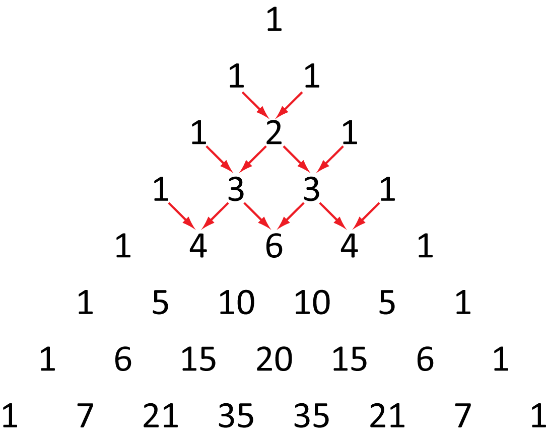 """This figure contains a triangle of numbers. There are 8 rows. The first row has 1 number, the second row has 2 numbers, the third row has 3 numbers, up until the 8th row with 8 numbers. The first row has the number """"1"""". The second row has the numbers """"1"""", """"1"""". The third row has the numbers """"1"""", """"2"""", """"1"""". There are two red arrows, one starting from the left """"1"""" in the second row and one starting from the right """"1"""" in the second row, both pointing to the """"2"""" in the third row. The fourth row has """"1"""", """"3"""", """"3"""", """"1"""". There are four red arrows starting from the third row pointing to the fourth row. One points from the left """"1"""" to the left """"3"""". One points from the center """"2"""" to the left """"3"""". One points from the center """"2"""" to the right """"3"""". And the last points from the right """"1"""" to the right """"3"""". The fifth row has the numbers """"1"""", """"4"""", """"6"""", """"4"""", """"1"""". There are 6 arrows pointing from the fourth to the fifth row. The first is from the left """"1"""" to the left """"4"""". The second from the left """"3"""" to the left """"4"""" . The third from the left """"3"""" to the center """"6"""". The fourth from the right """"3"""" to the center """"6"""". The fifth from the right """"3"""" to the right """"4"""". The sixth from the right """"1"""" to the right """"4"""". The sixth row has the numbers """"1"""", """"5"""", """"10"""", """"10"""", 5"""", """"1"""". The seventh row has the numbers """"1"""", """"6"""", """"15"""", """"20"""", """"15"""", """"6"""", """"1"""". The eighth has the numbers """"1"""", """"7"""", """"21"""", """"35"""", """"35"""", """"21"""", """"7"""", """"1""""."""