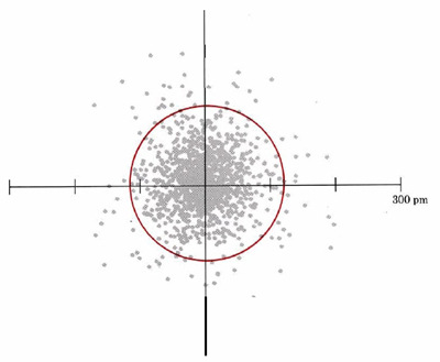 This picture shows a set of x-y axes with many dots on it. These dots are scattered around the origin and then become less dense as you move away from the origin. There is a red line that encompasses 90% of the dots, indicating that it is enclosing 90% of the electron density. Since this boundary looks circular for an s orbital, we say that s orbitals are spherical.