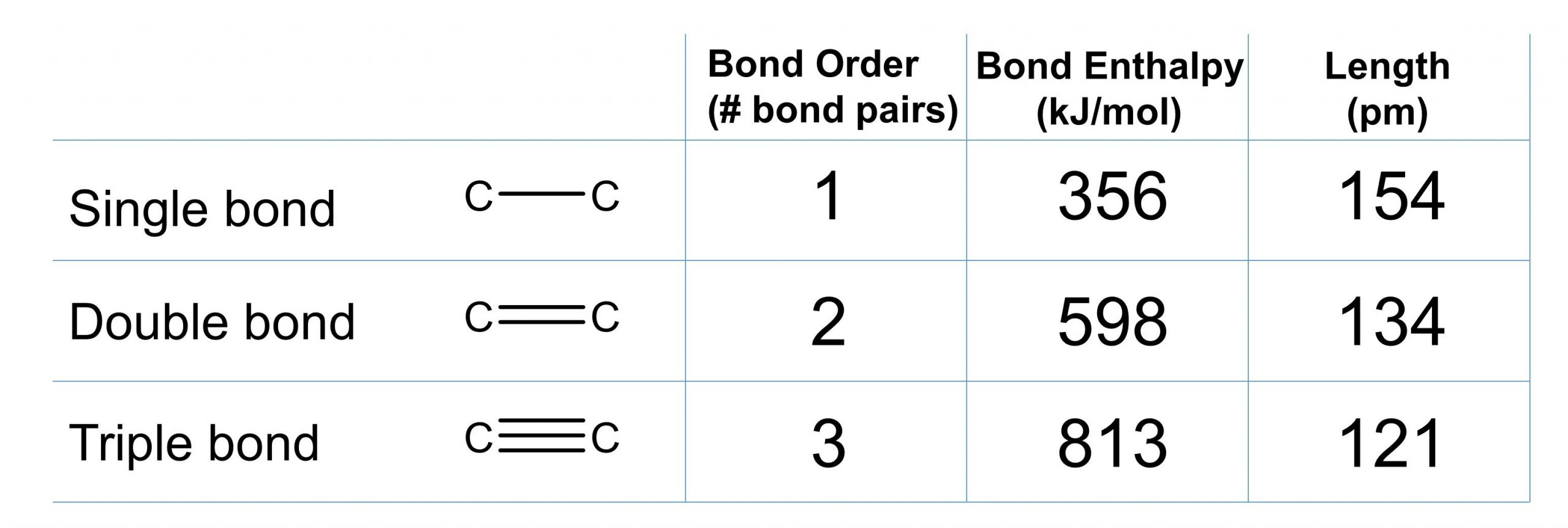 A table is shown for bond enthalpy and length. The first row is for a carbon carbon single bond. The bond order (number bond pairs) is 1. The bond enthalpy is 356 kilojoules per mole and the length is 154 picometers. The second row is for a carbon carbon double bond. The bond order is 2. The bond enthalpy is 598 kilojoules per mole. The bond length is 134 picometers. The third row is for a carbon carbon triple bond. The bond order is 3. The bond enthalpy is 813 kilojoule per mole and the length is 121 picometers.