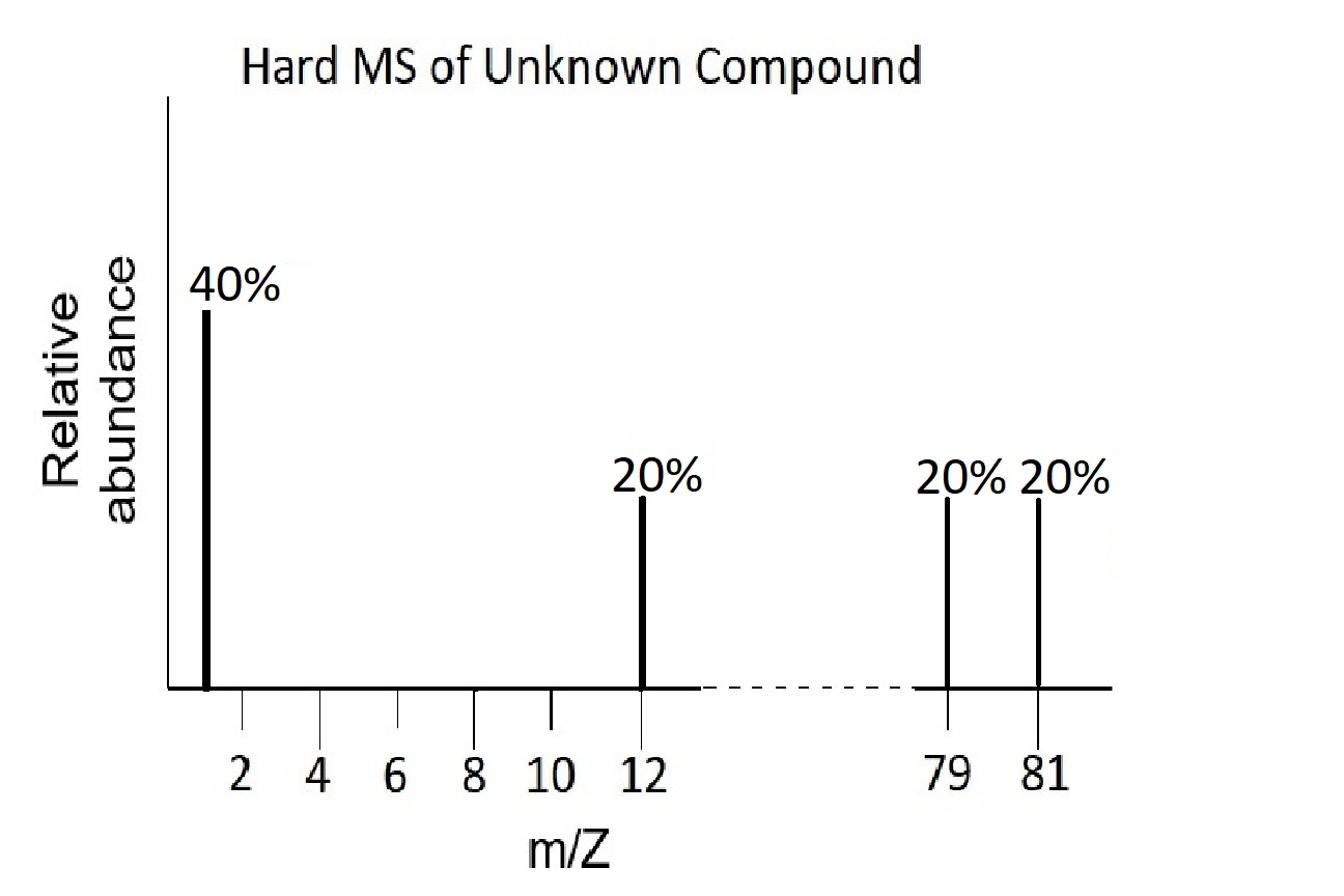 This hard mass spectrum of an unknown compound has spikes at x=1, x=12, x=79, and x=81. The spike at x=1 has a height of 40%, and at x=12, x=79, and x=81, the heights are all 20%.