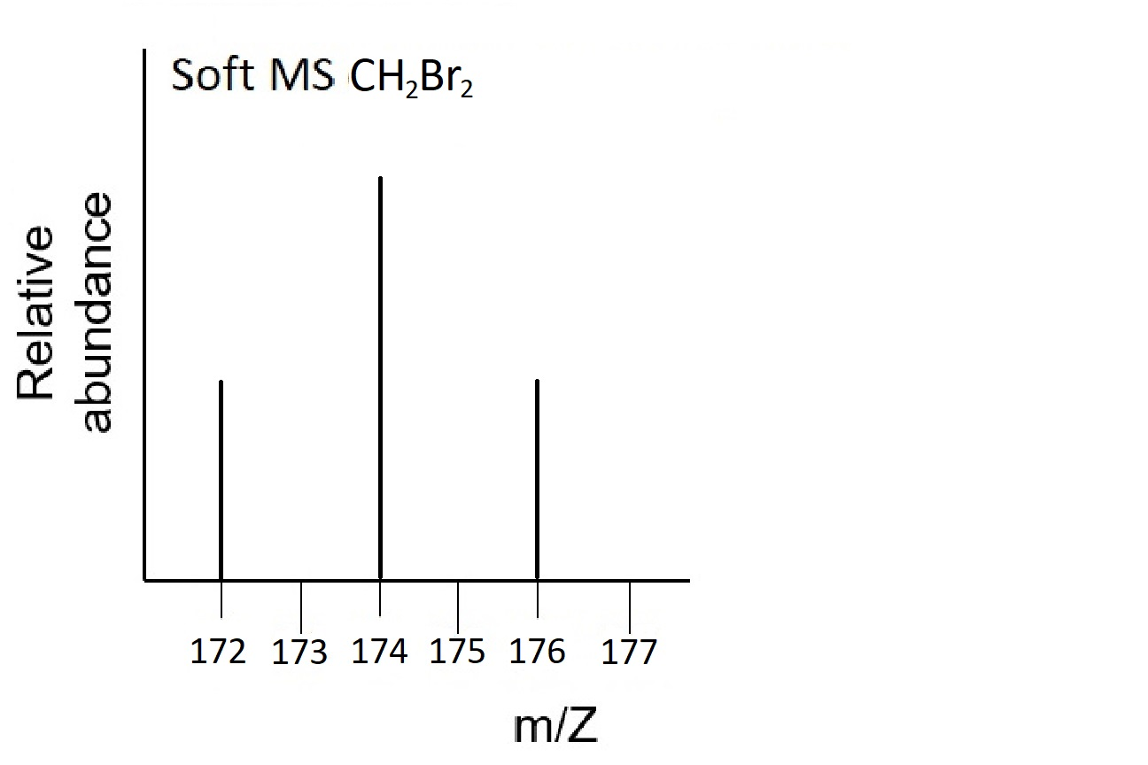This soft mass spectrum of CH2Br2 has spikes at x=172, x=174, and x=176. The spikes at x=172 and x=176 are the same height and half the height of the spikes at x=174.