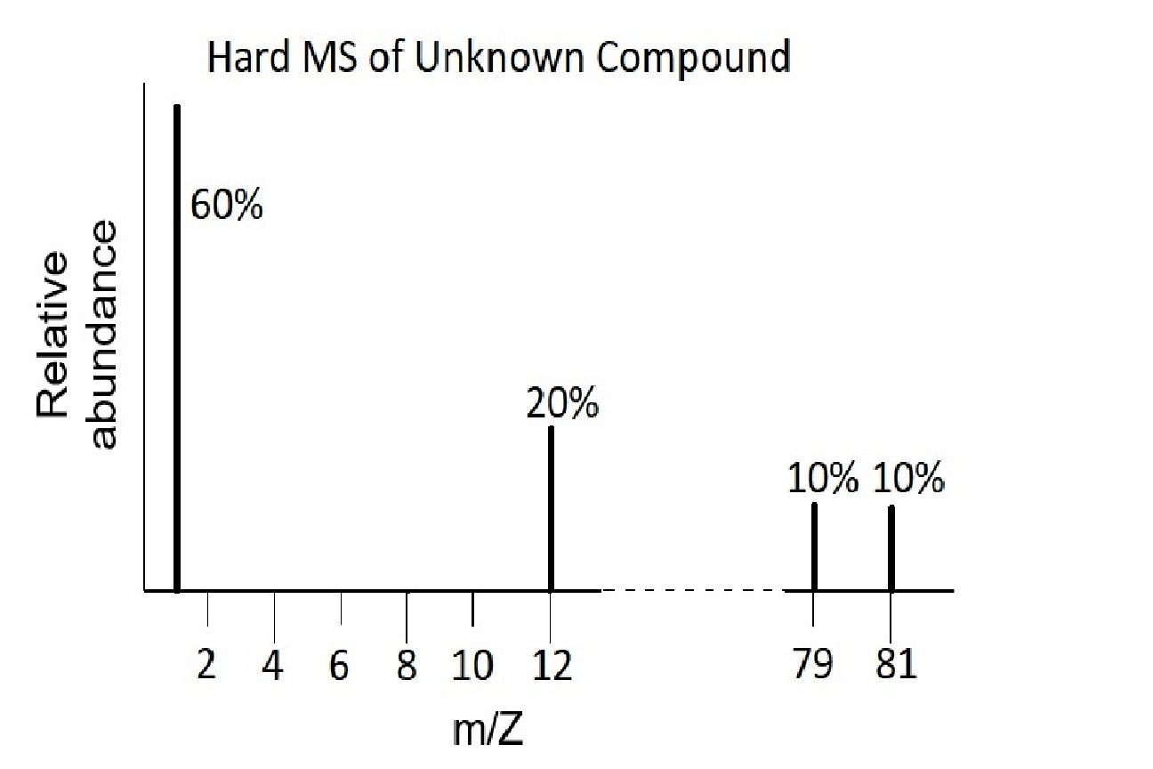 This hard mass spectrum of an unknown compound has signals at x=1, x=12, x=79, and x=81. The spike at x=1 has a height of 60%, the spike at x=12 has a height of 20%, and the spikes at x=79 and x=81 each have a height of 10%.