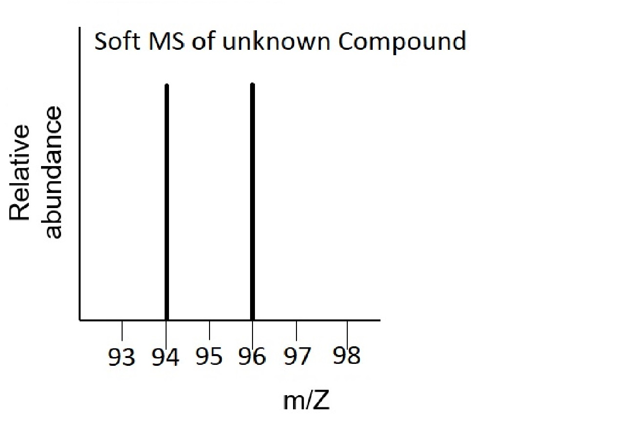 This soft mass spectrum of an unknown compound has signals at x=94 and x=96. These spikes are the same height.