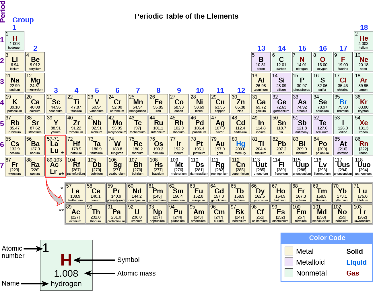 On this depiction of the periodic table, the metals are indicated with a yellow color and dominate the left two thirds of the periodic table. The nonmetals are colored peach and are largely confined to the upper right area of the table, with the exception of hydrogen, H, which is located in the extreme upper left of the table. The metalloids are colored purple and form a diagonal border between the metal and nonmetal areas of the table. Group 13 contains both metals and metalloids. Group 17 contains both nonmetals and metalloids. Groups 14 through 16 contain at least one representative of a metal, a metalloid, and a nonmetal. A key shows that, at room temperature, metals are solids, metalloids are liquids, and nonmetals are gases.