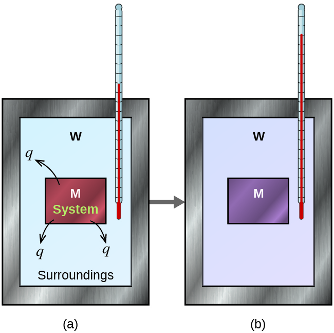 """Two diagrams are shown and labeled a and b. Each diagram is composed of a rectangular container with a thermometer inserted inside from the top right corner. Both containers are connected by a right-facing arrow. Both containers are full of water, which is depicted by the letter """"W,"""" and each container has a square in the middle which represents a metal which is labeled with a letter """"M."""" In diagram a, the metal is drawn in brown and has three arrows facing away from it. Each arrow has the letter """"q"""" at its end. The metal is labeled """"system"""" and the water is labeled """"surroundings."""" The thermometer in this diagram has a relatively low reading. In diagram b, the metal is depicted in purple and the thermometer has a relatively high reading."""