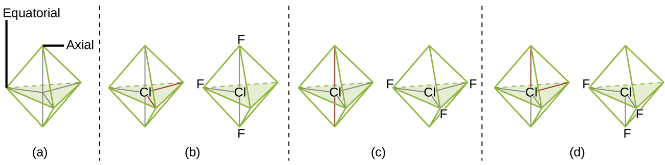 """Four sets of images are shown and labeled, """"a,"""" """"b,"""" """"c,"""" and """"d."""" Each image is separated by a dashed vertical line. Image a shows a six-faced, bi-pyramidal structure where the central vertical axis is labeled, """"Axial,"""" and the horizontal plane is labeled, """"Equatorial."""" Image b shows a pair of diagrams in the same shape as image a, but in these diagrams, the left has a chlorine atom in the center while the right has a chlorine atom in the center, two fluorine atoms on the upper and lower ends, and one fluorine in the left horizontal position. Image c shows a pair of diagrams in the same shape as image a, but in these diagrams, the left has a chlorine atom in the center while the right has a chlorine atom in the center and three fluorine atoms in each horizontal position. Image d shows a pair of diagrams in the same shape as image a, but in these diagrams, the left has a chlorine atom in the center while the right has a chlorine atom in the center, two fluorine atoms in the horizontal positions, and one in the axial bottom position."""