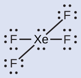 A Lewis structure depicts a xenon atom with two lone pairs of electrons that is single bonded to four fluorine atoms, each with three lone pairs of electrons.