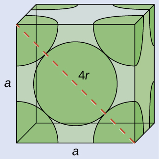 """An image of a cube is shown. A one-eighth section of a sphere is shown inside each corner of the cube and a full sphere is shown in the middle of the cube. A line stretched across the front face of the cube from the top left corner to the bottom right corner is labeled """"4 r."""" The left and bottom sides of the cube are labeled """"a."""""""