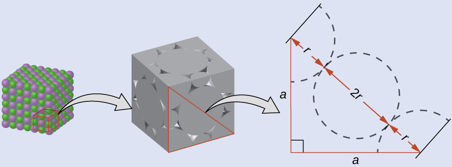 """Three images are shown. The first shows a cube of alternating green and purple spheres. A smaller cube within that cube is outlined and a larger version of it appears next. This figure is a grey cube that appears to be made up of spheres. There are small spaces between each sphere. There is a right triangle outlined in this cube and a larger version of it appears next. This right triangle has two sides labeled """"a,"""" and the hypotenuse, which spans two half-circles and one full one is labeled, """"r, 2 r, and r."""""""