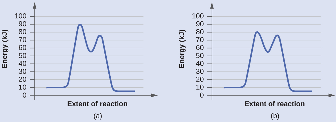 """In this figure, two graphs are shown. The x-axes are labeled, """"Extent of reaction,"""" and the y-axes are labeledc """"Energy (k J)."""" The y-axes are marked off from 0 to 100 at intervals of 10. In a, a blue curve is shown. It begins with a horizontal segment at about 10. The curve then rises sharply near the middle to reach a maximum of about 91, then sharply falls to about 52, again rises sharply to about 73 and falls to another horizontal segment at about 5. In b, the curve begins and ends similarly, but the first peak reaches about 81, drops to about 55, then rises to about 77 before falling to the horizontal region at about 5."""