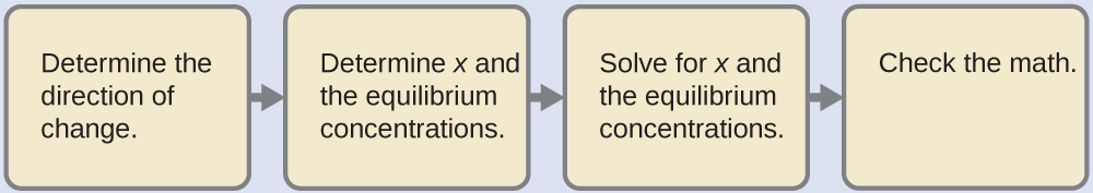 """A diagram is shown with 4 tan rectangles connected with right pointing arrows. The first is labeled """"Determine the direction of change."""" The second is labeled """"Determine x and the equilibrium concentrations."""" The third is labeled """"Solve for x and the equilibrium concentrations."""" The final rectangle is labeled """"Check the math."""""""