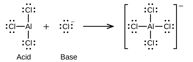 This figure illustrates a chemical reaction using structural formulas. On the left, an A l atom is positioned at the center of a structure and three Cl atoms are single bonded above, leftt, and below. Each C l atom has three pairs of electron dots. Following a plus sign is another structure which has an F atom is surrounded by four electron dot pairs and a superscript negative symbol. Following a right pointing arrow is a structure in brackets that has a central A l atom to which 4 C l atoms are connected with single bonds above, below, to the left, and to the right. Each C l atom in this structure has three pairs of electron dots. Outside the brackets is a superscript negative symbol.