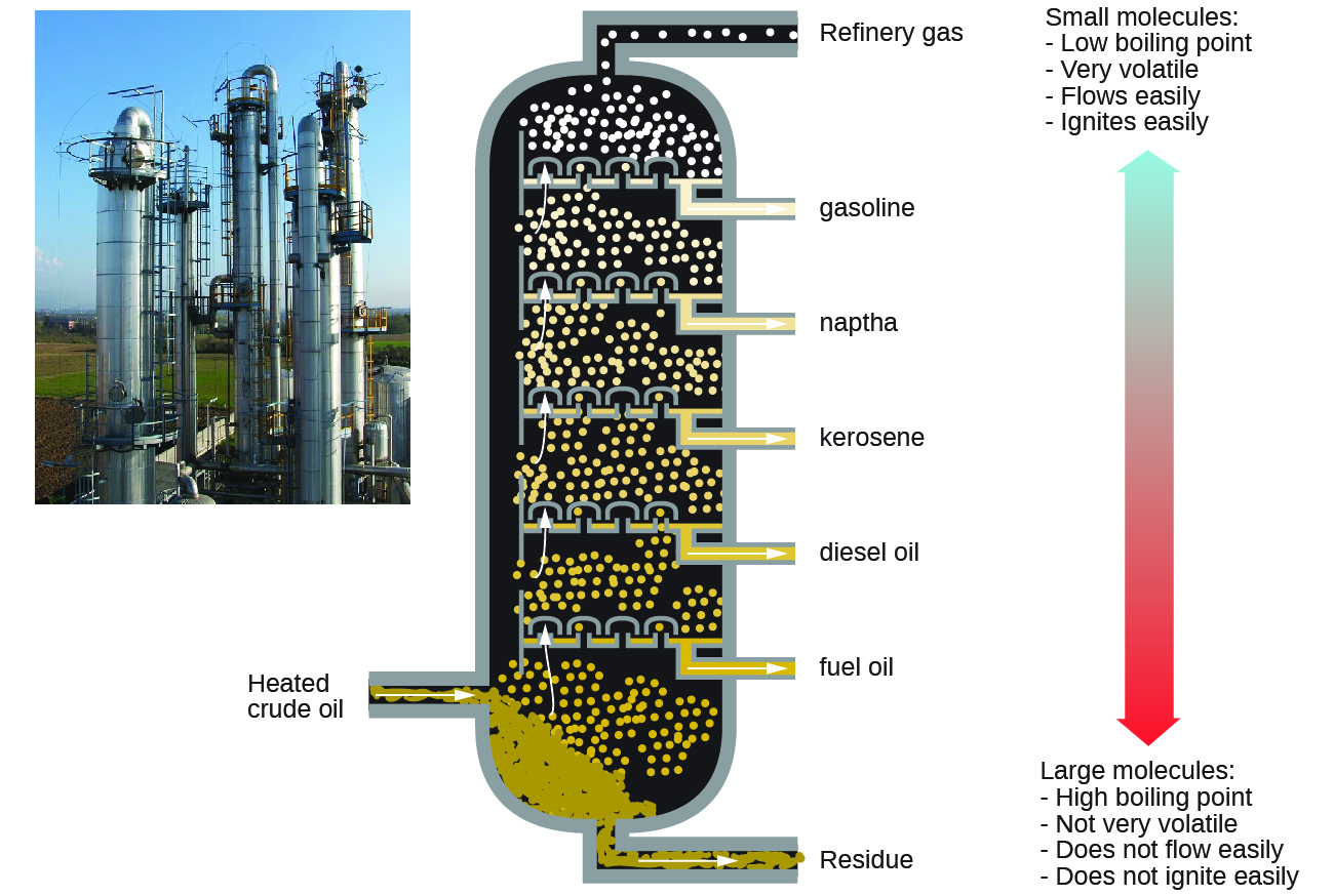 """This figure contains a photo of a refinery, showing large columnar structures. A diagram of a fractional distillation column is also shown. Near the bottom of the column, an arrow pointing into the column from the left shows a point of entry for heated crude oil. The column contains several layers at which different components are removed. At the very bottom, residue materials are removed through a pipe as indicated by an arrow out of the column. At each successive level, different materials are removed through pipes proceeding from the bottom to the top of the column. In order from bottom to top, these materials are fuel oil, followed by diesel oil, kerosene, naptha, gasoline, and refinery gas at the very top. To the right of the column diagram, a double sided arrow is shown that is blue at the top and gradually changes color to red moving downward. The blue top of the arrow is labeled, """"Small molecules: low boiling point, very volatile, flows easily, ignites easily."""" The red bottom of the arrow is labeled, """"Large molecules: high boiling point, not very volatile, does not flow easily, does not ignite easily."""""""