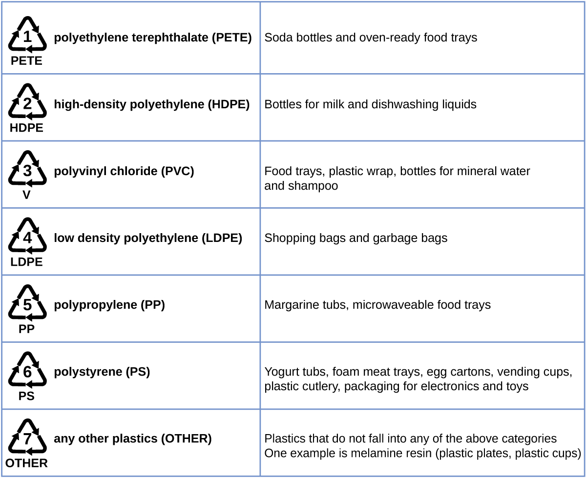 This table shows recycling symbols, names, and uses of various types of plastics. Symbols are shown with three arrows in a triangular shape surrounding a number. Number 1 is labeled P E T E. The related plastic, polyethylene terephthalate (P E T E), is used in soda bottles and oven-ready food trays. Number 2 is labeled H D P E. The related plastic is high-density polyethylene (H D P E), which is used in bottles for milk and dishwashing liquids. Number 3 is labeled V. The related plastic is polyvinyl chloride or (P V C). This plastic is used in food trays, plastic wrap, and bottles for mineral water and shampoo. Number 4 is labeled L D P E. This plastic is low density polyethylene (L D P E). It is used in shopping bags and garbage bags. Number 5 is labeled P P. The related plastic is polypropylene (P P). It is used in margarine tubs and microwaveable food trays. Number 6 is labeled P S. The related plastic is polystyrene (P S). It is used in yogurt tubs, foam meat trays, egg cartons, vending cups, plastic cutlery, and packaging for electronics and toys. Number 7 is labeled other for any other plastics. Items in this category include those plastic materials that do not fit any other category. Melamine used in plastic plates and cups is an example.