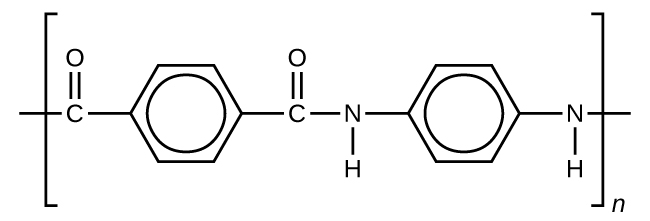 A structural formula is shown for the polymer Kevlar. The structure appears inside brackets which have single dashes extending from them at the left and right ends. Outside the lower right corner of the brackets, an italicized n appears. The structure inside the brackets includes a C atom forming a double bond with an O atom and a bond with a benzene ring. The benzene ring forms a bond with another C atom which has a double bond with an O atom. The C atom is bonded to an N atom. The N atom is bonded to an H atom and a benzene ring. The benzene ring bonds with another N atom which is also bonded to an H atom.