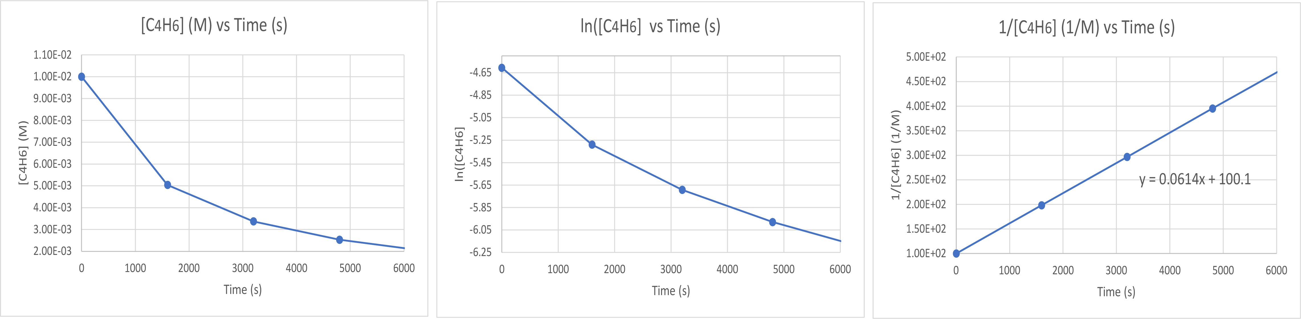 """Two graphs are shown, each with the label """"Time ( s )"""" on the x-axis. The graph on the left is labeled, """"l n [ C subscript 4 H subscript 6 ],"""" on the y-axis. The graph on the right is labeled """"1 divided by [ C subscript 4 H subscript 6 ],"""" on the y-axis. The x-axes for both graphs show markings at 3000 and 6000. The y-axis for the graph on the left shows markings at negative 6, negative 5, and negative 4. A decreasing slightly concave up curve is drawn through five points at coordinates that are (0, negative 4.605), (1600, negative 5.289), (3200, negative 5.692), (4800, negative 5.978), and (6200, negative 6.175). The y-axis for the graph on the right shows markings at 100, 300, and 500. An approximately linear increasing curve is drawn through five points at coordinates that are (0, 100), (1600, 198), (3200, 296), and (4800, 395), and (6200, 481)."""