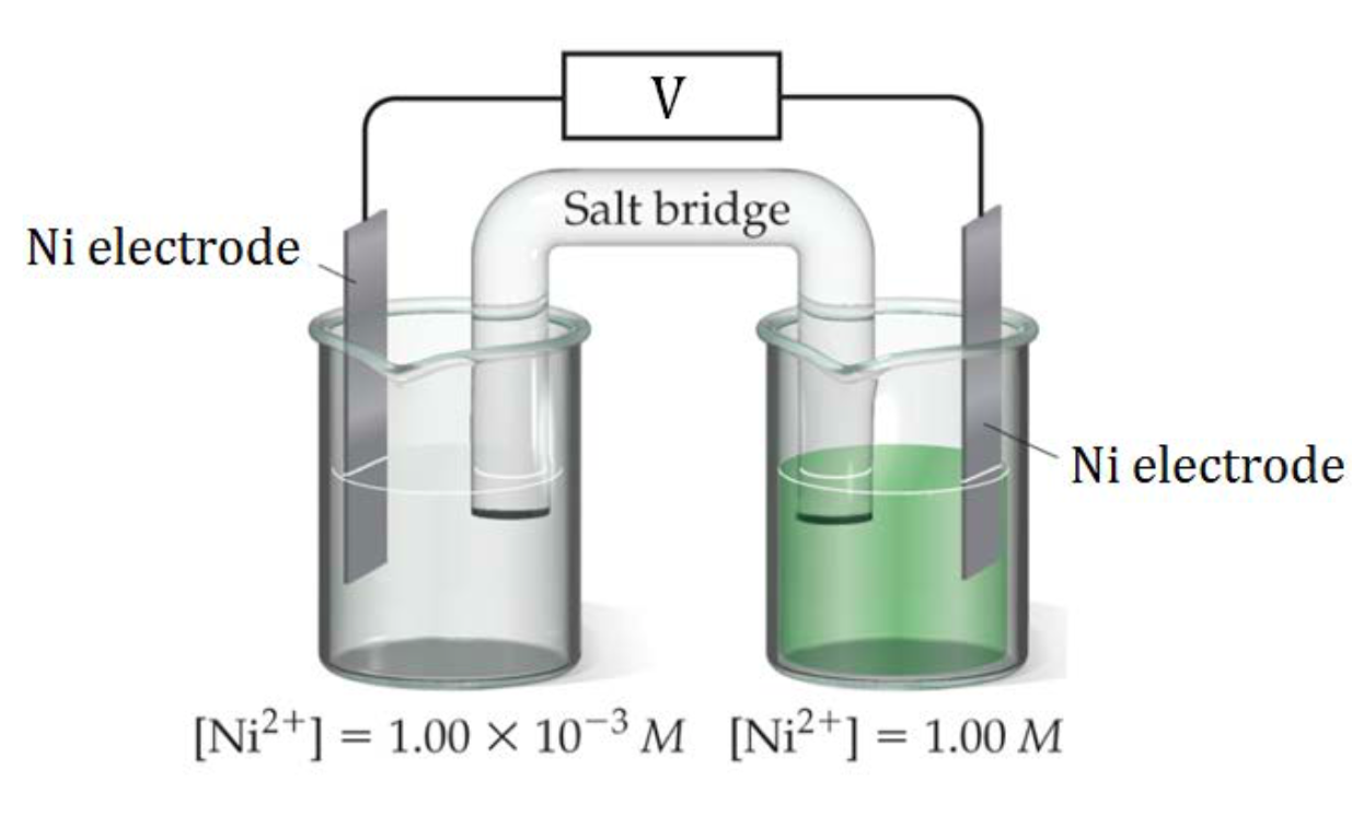 """This figure contains a diagram of an electrochemical cell. Two beakers are shown. Each is just over half full. The beaker on the left contains a colorless solution and is labeled below as """"1 point 00 times 10 to the -3 M solution of nickel, Ni+2 ( N i superscript plus 2."""" The beaker on the right contains a green solution and is labeled below as """"1 M solution of nickel, Ni+2 (N i superscript plus 2."""" A glass tube in the shape of an inverted U connects the two beakers at the center of the diagram. The tube contents are colorless. The ends of the tubes are beneath the surface of the solutions in the beakers and a small grey plug is present at each end of the tube. At the center of the diagram, the tube is labeled """"Salt bridge."""" Each beaker shows a gray strip partially submerged in the liquid, labled """"N i electrode"""" at the top. A wire extends from the top of each of these strips to a rectangular digital readout that is labeled """"V"""" for volts."""