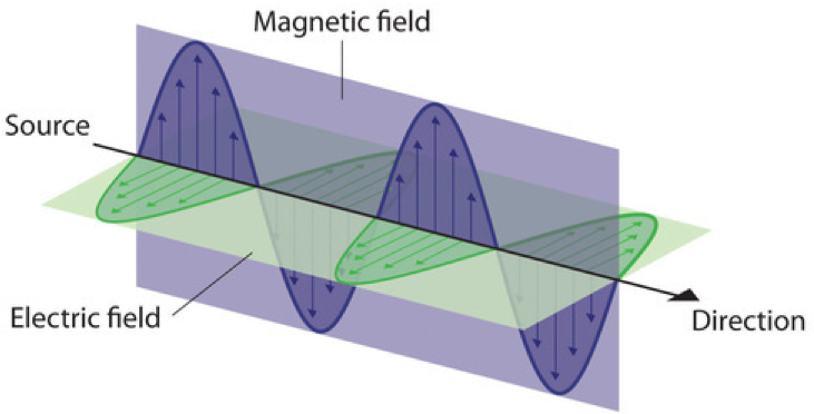"""This image has a black arrow pointing toward the right. On the left side of the arrow is the label """"source"""" and on the right side of the arrow is labeled """"direction"""". The black line of this arrow marks the central axis for two perpendicular waves. One is oriented vertically in the plane of the page and one is oriented into and out of the page. These waves are labeled """"magnetic field"""" and """"electric field"""", respectively."""