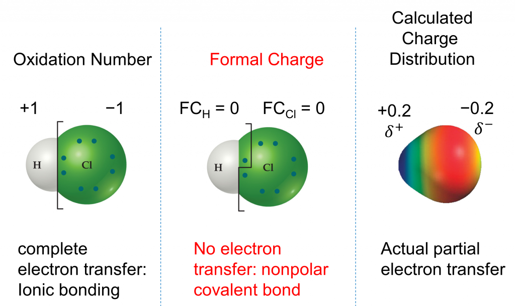 """Three depictions of hydrochloric acid are shown. In the one on the left, titled """"oxidation number"""", there is a white hydrogen atom sphere on the left bonded to a green chlorine atom sphere. Above the H is a +1 and above the Cl is a -1. A label below says """"complete electron transfer: ionic bonding"""". The central depiction is titled """"formal charge"""". The same visual of the white hydrogen atom sphere bonded to the green chlorine atom sphere is shown. Above the H, the formal charge is indicated to be zero. Above the Cl, the formal charge is indicated to be zero. A label below says """"no electron transfer: non polar covalent bond"""". The right depiction is titled """"calculated charge distribution"""". In this one, we have a oval shape with the left half smaller than the right half. The left half is shaded blue, then there is a gradient to red on the right half. Above the left half is a +0.2 partial positive label and above the right side is a -0.2 partial negative label. The label below says """"actual partial electron transfer""""."""