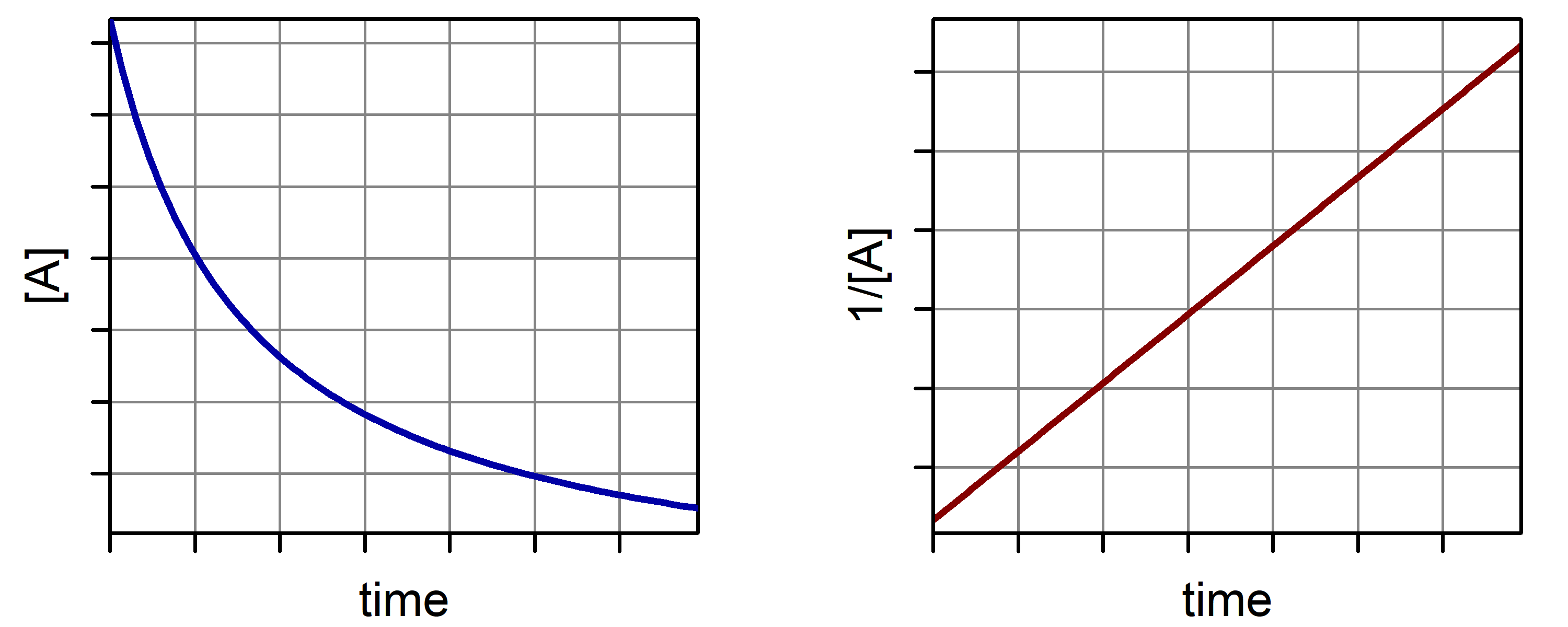 """A graph is shown with the label """"Time"""" on the x-axis and """"[A]"""" on the y-axis. It has a curved line A second graph is shown with the label """"Time"""" on the x-axis and """"1/[A]"""" on the y-axis. This graph has a positively sloped linear line with a non-zero y-intercept."""