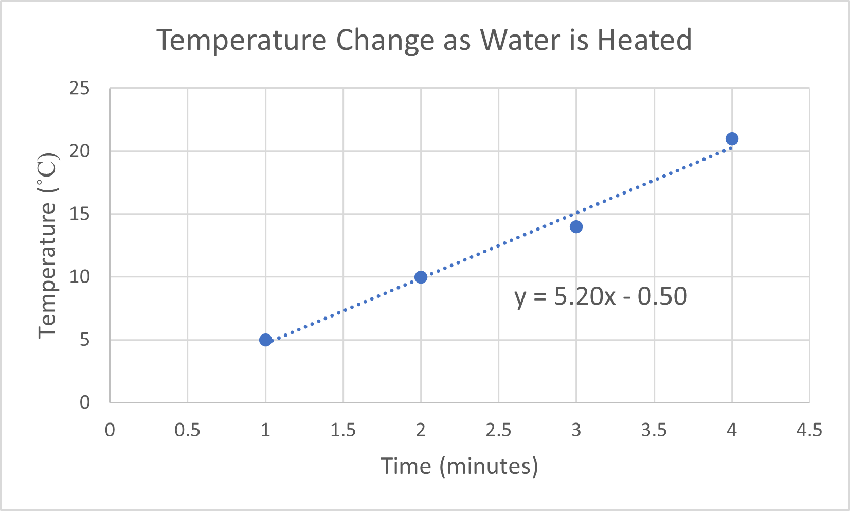 plot of temperature of water at one-minute periods as it is heated, which is a straight line with a positive slope