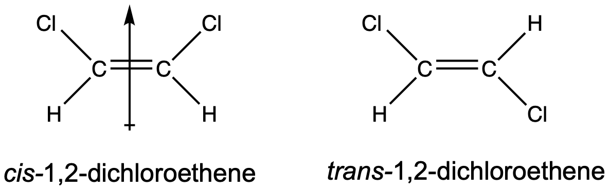 There are structures of two molecules. To the left, there is a carbon single bonded to a chlorine and a hydrogen, both to the left, and double bonded to another carbon, which is also single bonded to a chlorine and a hydrogen. The chlorines are both angled up and the hydrogens are both angled down. There is an arrow pointing up vertically through the double bond, representing the overall molecular dipole. Underneath the structure is cis 1 2 di chloro ethene. To the right is a similar structure. A central carbon is single bonded to a chlorine and a hydrogen, both to the left, and double bonded to a carbon to the right, which is also single bonded to a chlorine and a hydrogen. The chlorines are opposite each other, one up to the left and one down to the right. The hydrogens are also opposite, one down to the left and one up to the right. Underneath the structure is trans 1 2 di chloro ethene.