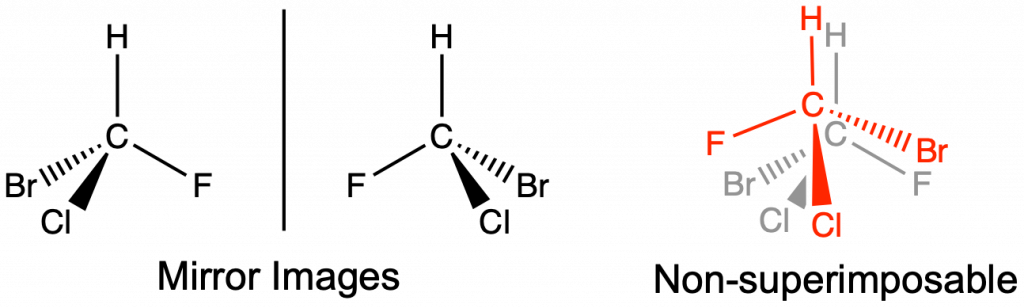 """The figure has three structures. A pair to the left and one on the right. On the left are two structures that are mirror images of each other. Each structure has a central carbon single bonded to a hydrogen pointing up. The left structure has single bonds to chlorine and bromine to the left and fluorine to the right. The right structure has single bonds to chlorine and bromine to the right and a single bond to fluorine to the left. Under the two structures it says """"mirror images"""". To the right, the two structures are placed on top of each other, one in red and the other in gray. This shows that the hydrogens, carbons, and chlorines overlap each other, but the fluorine and bromine do not. Under the structure is """"non super imposable"""""""