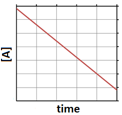 """A graph is shown with the label """"Time"""" on the x-axis and """"[A]"""" on the y-axis. It has a negatively sloped linear line.line"""
