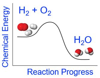 A plot of chemical energy vs. reaction progress is shown for the reaction H 2 plus O 2 yields H subscript 2 O. The chemical energy for H 2 plus O 2 is at about halfway on the y axis. As the reaction progresses, the chemical energy increases by about 25%, then there is a large decrease in chemical energy and the chemical energy of the products is at the about 10% of the initial chemical energy.