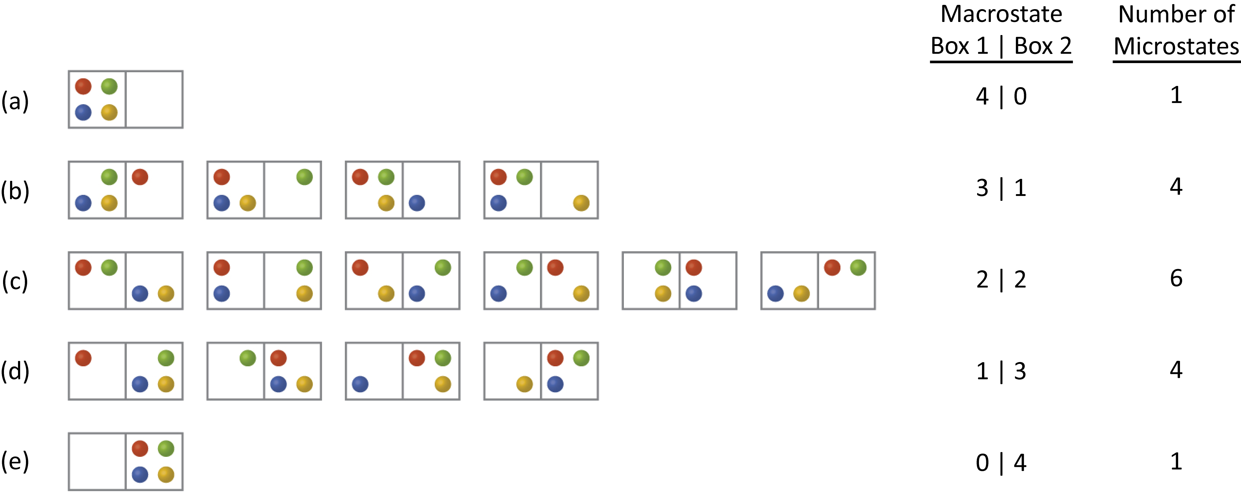 """Five rows of diagrams that look like dominoes are shown and labeled a, b, c, d, and e. Row a has one """"domino"""" that has four dots on the left side, red, green, blue and yellow in a clockwise pattern from the top left, and no dots on the right. Row b has four """"dominos,"""" each with three dots on the left and one dot on the right. The first shows a """"domino"""" with green, yellow and blue on the left and red on the right. The second """"domino"""" has yellow, blue and red on the left and green on the right. The third """"domino"""" has red, green and yellow on the left and blue on the right while the fourth has red, green and blue on the left and yellow on the right. Row c has six """"dominos"""", each with two dots on either side. The first has a red and green on the left and a blue and yellow on the right. The second has a red and blue on the left and a green and yellow on the right while the third has a yellow and red on the left and a green and blue on the right. The fourth has a green and blue on the left and a red and yellow on the right. The fifth has a green and yellow on the left and a red and blue on the right. The sixth has a blue and yellow on the left and a green and red on the right. Row d has four """"dominos,"""" each with one dot on the left and three on the right. The first """"domino"""" has red on the left and a blue, green and yellow on the right. The second has a green on the left and a red, yellow and blue on the right. The third has a blue on the left and a red, green and yellow on the right. The fourth has a yellow on the left and a red, green and blue on the right. Row e has 1 """"domino"""" with no dots on the left and four dots on the right that are red, green, blue and yellow. To the right of the dominoes are two columns. The first column is labeled """"Macrostate, Box 1 