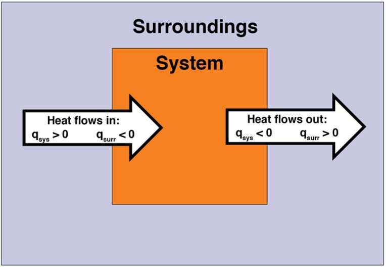 The figure shows a box representing the System inside a box representing the Surroundings. Arrows show the direction of heat flow for endothermic and exothermic reactions.