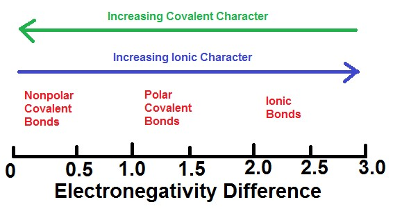 "An electronegativity difference scale is shown. At the bottom of the figure is a black number line labeled ""Electronegativity difference"" that has 0 on the left and 3.0 on the right. There are markings every 0.5 units. At the top of the figure is a green arrow that is pointing to the left that is labeled ""increasing covalent character"". Below this arrow is another arrow pointing to the right that says ""increasing ionic character"". Between the 0 and 0.5 markings, a label reads ""nonpolar covalent bonds"". Between 1.0 and 1.5 is a label that reads ""polar covalent bonds"". And between the 2.0 and 2.5 is a label that reads ""ionic bonds""."