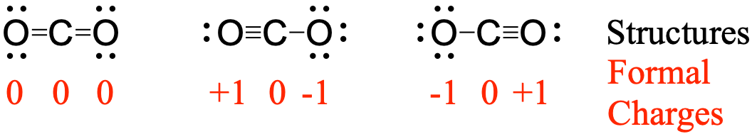 Three separate resonance structures for CO2 are displayed left to right. The left structure has the central carbon double bonding to each of the two periphery oxygen atoms. The formal charges for each of these atoms is zero. The central resonance structure has the central carbon triple bonding to the oxygen on the left, and single bonding to the oxygen on the right. The formal charges for these atoms are +1, 0, and -1 going left to right. The rightmost resonance structure has the central carbon triple bonding to the oxygen on the right and single bonding to the oxygen on the left. The formal charges for these atoms are -1,0, and +1 going left to right.