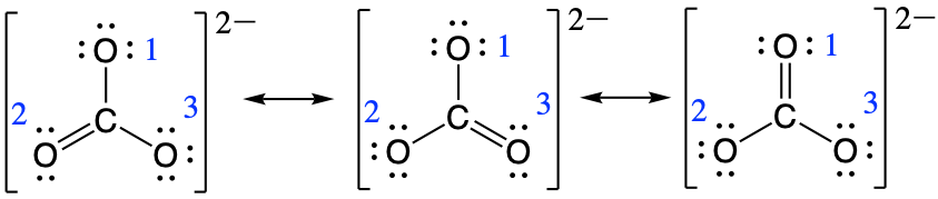 Three Lewis structures are shown with double headed arrows in between. Each structure is surrounded by brackets, and each has a superscripted two negative sign. The left structure depicts a carbon atom bonded to three oxygen atoms. It is single bonded to two of these oxygen atoms, each of which has three lone pairs of electrons, and double bonded to the third, which has two lone pairs of electrons. The double bond is located between the lower left oxygen atom and the carbon atom. The central and right structures are the same as the first, but the position of the double bonded oxygen has moved to the lower right oxygen in the central structure and to the top oxygen in the right structure. The top oxygen in each resonance structure is labeled with a 1, the bottom left oxygen is labeled with a 2, and the bottom right resonance structure is labeled with a three.