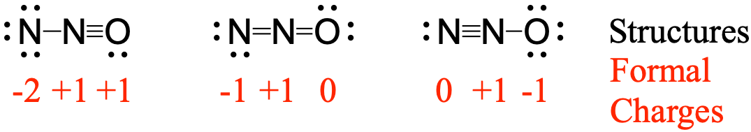 Three possible resonance structures for N2O. On the left a central nitrogen is triple bonded to the oxygen on the right, and single bonded to the nitrogen on the left. In the central resonance structure the central nitrogen is double bonded both to the nitrogen on the left and the oxygen on the right. In the right resonance structure the central nitrogen is triple bonded to the nitrogen on the left, and single bonded to the oxygen on the right. The leftmost resonance structure has formal charges of -2, +1, +1. The central resonance structure has formal charges of -1,+1. The rightmost resonance structure has formal charges of 0, -1, +1