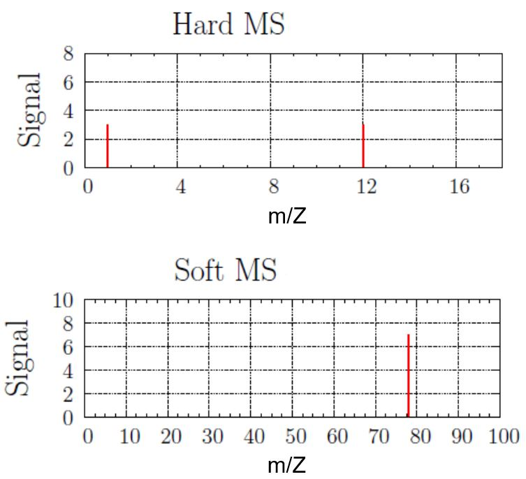 Two mass spectrum are shown, a hard and soft. The hard mass spectrum shows two signals at x=1 and x=12 that are both at a height of 3. The soft mass spectrum shows a single signal at x=78 at a height of 7.
