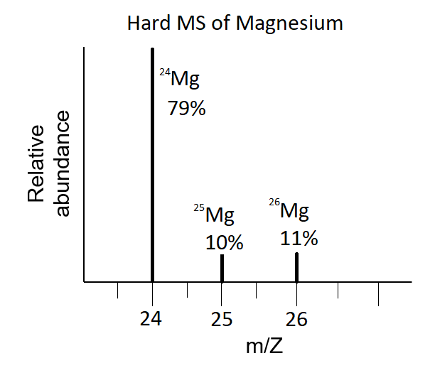 "The hard mass spectrum of Magnesium is shown. A mass spectrum has an x-axis labeled ""m/z"" and a y-axis labeled ""relative abundance"". The signals on a mass spectrum look like vertical lines (or spikes) at different x values. In this spectrum, there are vertical lines at x=24, x=25, and x=26. The spike at x=24 is labeled ""79%"" indicating that Mg-24 is 79% abundant. The spike at x=25 is labeled ""10%"" and the spike at x=26 is labeled ""11%""."