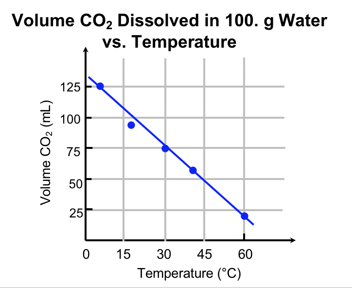 Graph of the experimental data. It shows that as the temperature increases, CO2 solubility decreases.