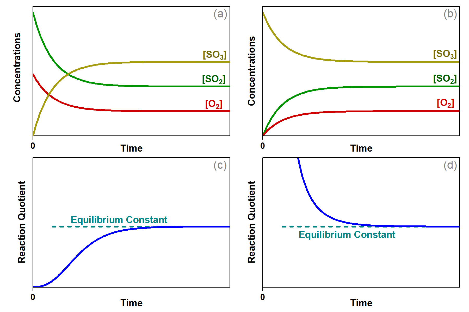 """Four graphs are shown and labeled, """"a,"""" """"b,"""" """"c,"""" and """"d."""" The y-axis on graph a is labeled, """"Concentration,"""" and the x-axis is labeled, """"Time."""" Three curves are plotted on graph a. The first is labeled, """"[ S O subscript 2 ];"""" this line starts high on the y-axis, ends midway down the y-axis, has a steep initial slope and a more gradual slope as it approaches the far right on the x-axis. The second curve on this graph is labeled, """"[ O subscript 2 ];"""" this line mimics the first except that it starts and ends about fifty percent lower on the y-axis. The third curve is the inverse of the first in shape and is labeled, """"[ S O subscript 3 ]."""" The y-axis on graph b is labeled, """"Concentration,"""" and the x-axis is labeled, """"Time."""" Three curves are plotted on graph b. The first is labeled, """"[ S O subscript 2 ];"""" this line starts low on the y-axis, ends midway up the y-axis, has a steep initial slope and a more gradual slope as it approaches the far right on the x-axis. The second curve on this graph is labeled, """"[ O subscript 2 ];"""" this line mimics the first except that it ends about fifty percent lower on the y-axis. The third curve is the inverse of the first in shape and is labeled, """"[ S O subscript 3 ]."""" The y-axis on graph c is labeled, """"Reaction Quotient,"""" and the x-axis is labeled, """"Time."""" A single curve is plotted on graph c. This curve begins at the bottom of the y-axis and rises steeply up near the middle of the y-axis, then levels off into a horizontal dotted line labeled, """"equilibrium constant."""" The y-axis on graph d is labeled, """"Reaction Quotient,"""" and the x-axis is labeled, """"Time."""" A single curve is plotted on graph d. This curve begins at the top of the y-axis and falls steeply down near the middle of the y-axis, then levels off into a horizontal dotted line labeled, """"equilibrium constant."""""""